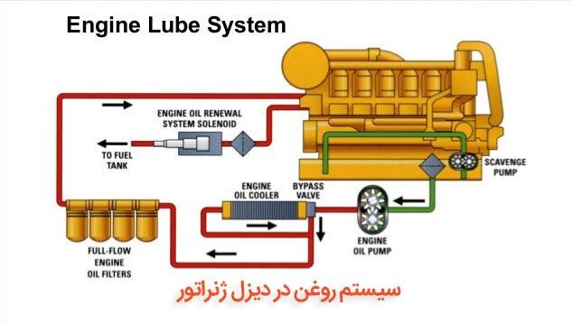 سیستم روغن در دیزل ژنراتور