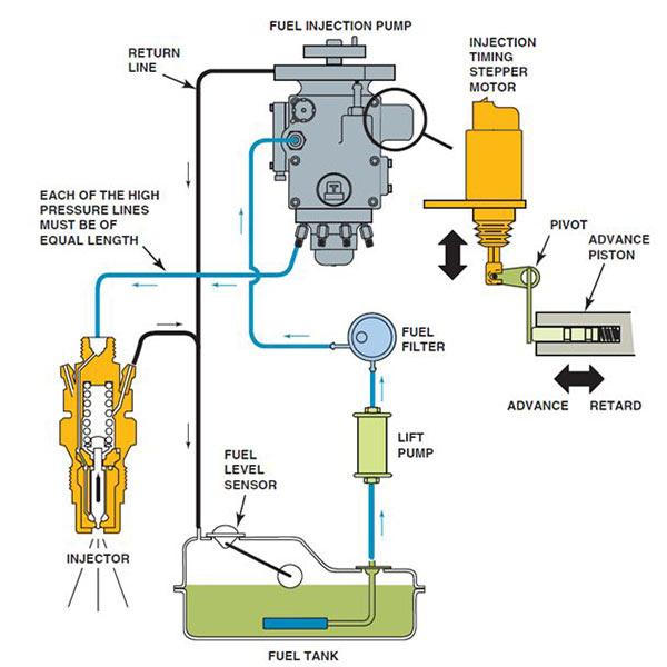پمپ انژکتور در سیستم موتور دیزل